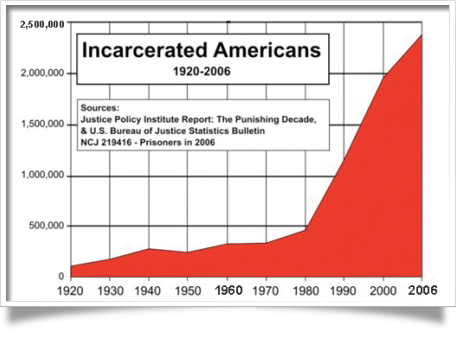 incarcerated-americans1